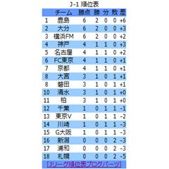 Jリーグ順位表 ブログパーツイメージ