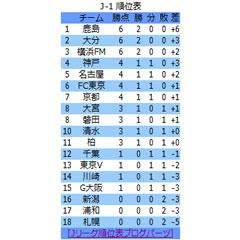 Jリーグ順位表ブログパーツイメージ