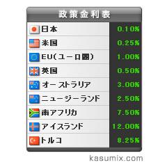 150通貨ペア-リアルタイムスワップ:FXブログパーツイメージ
