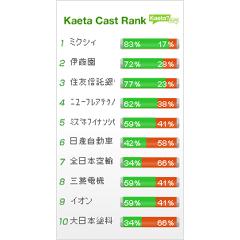株式投資 KaetaCastブログパーツイメージ
