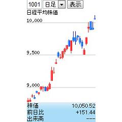株価チャート ストチャmini ブログパーツイメージ
