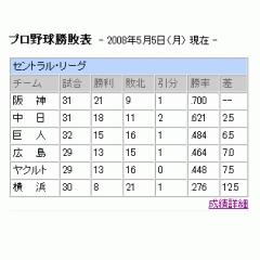 プロ野球順位表ブログパーツイメージ