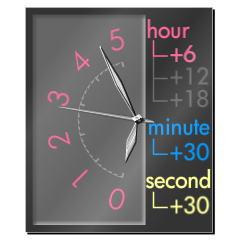 ユニーク時計【シンクサイドプログラム】 ブログパーツイメージ