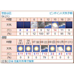 ピンポイント天気予報 ブログパーツイメージ