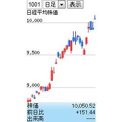 株価チャート ストチャmini ブログパーツ サムネイル