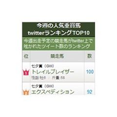 【競馬】今週の人気重賞馬twitterランキングTOP10 ブログパーツ サムネイル