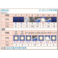 ピンポイント天気予報 ブログパーツ サムネイル